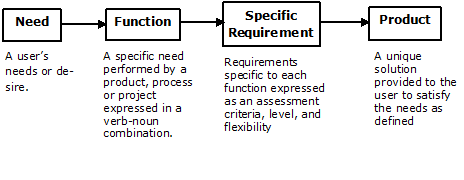 There are four stages for FPST: Need, a user's needs or desire. Function, A specific need performed by a product, process or project expressed in a verb-noun combination.. Specific Requirements, Requirements specific to each function expressed as an assessment criteria, level, and flexibility. Product, A unique solution provided to the user to satisfy the needs as defined.
