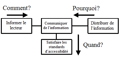 Simple Fast Information Diagram.